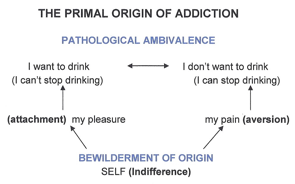 Primal Origin of Addiction